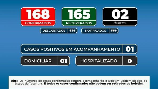 Boletim Epidemiológico 18/02/2021