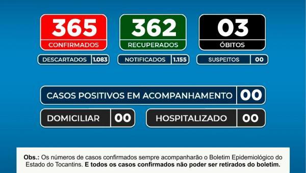 Secretaria de Saúde Informa a População que o numero de casos ativos da COVID-19 em nosso município se encontra Zerado.