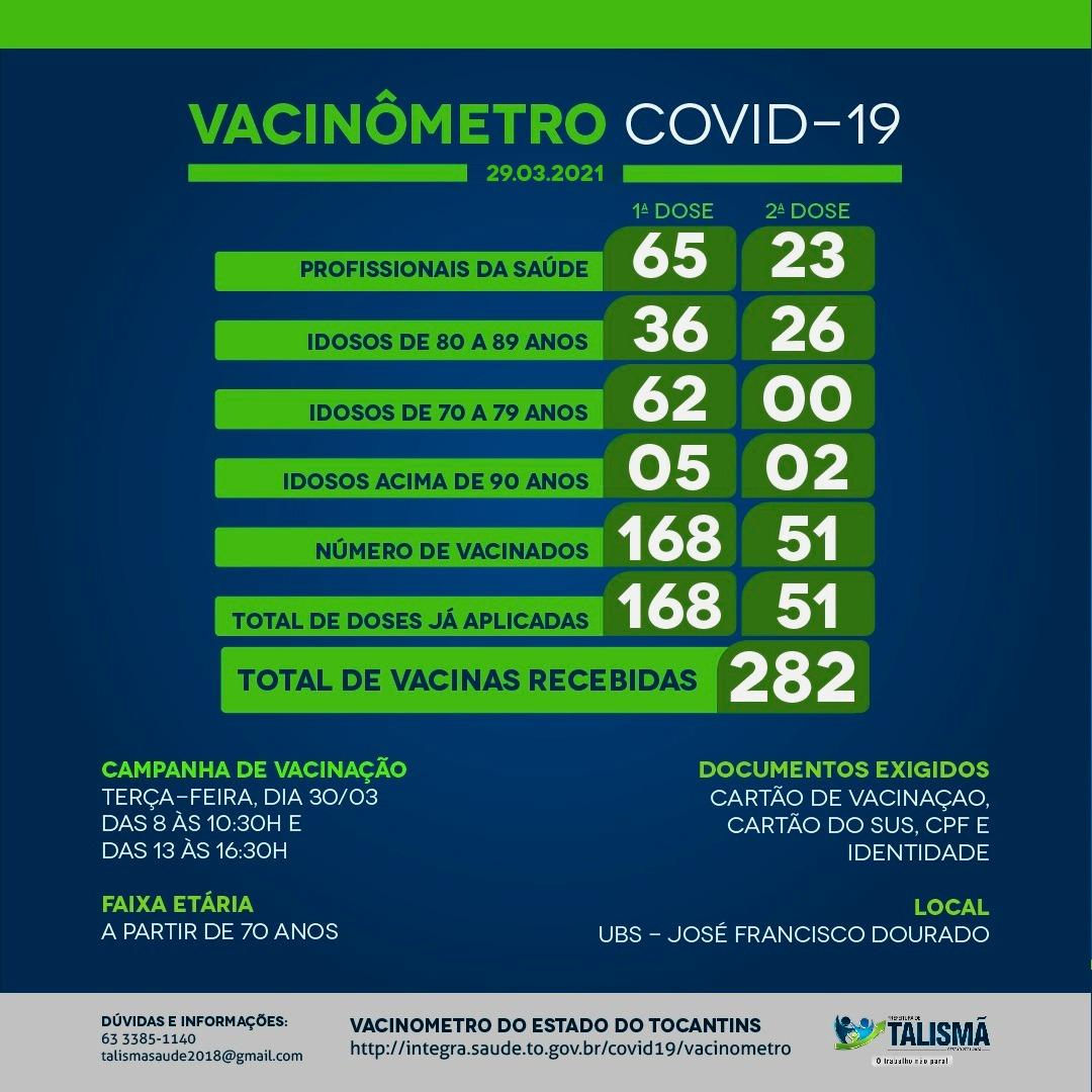 Secretaria de Saúde divulga Vacinômetro atualizado e Público alvo da vacinação contra Covid-19