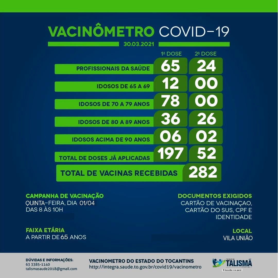 Secretaria da Saúde divulga Vacinômetro atualizado(30/03) e local e publico alvo da vacinação contra a Covid-19