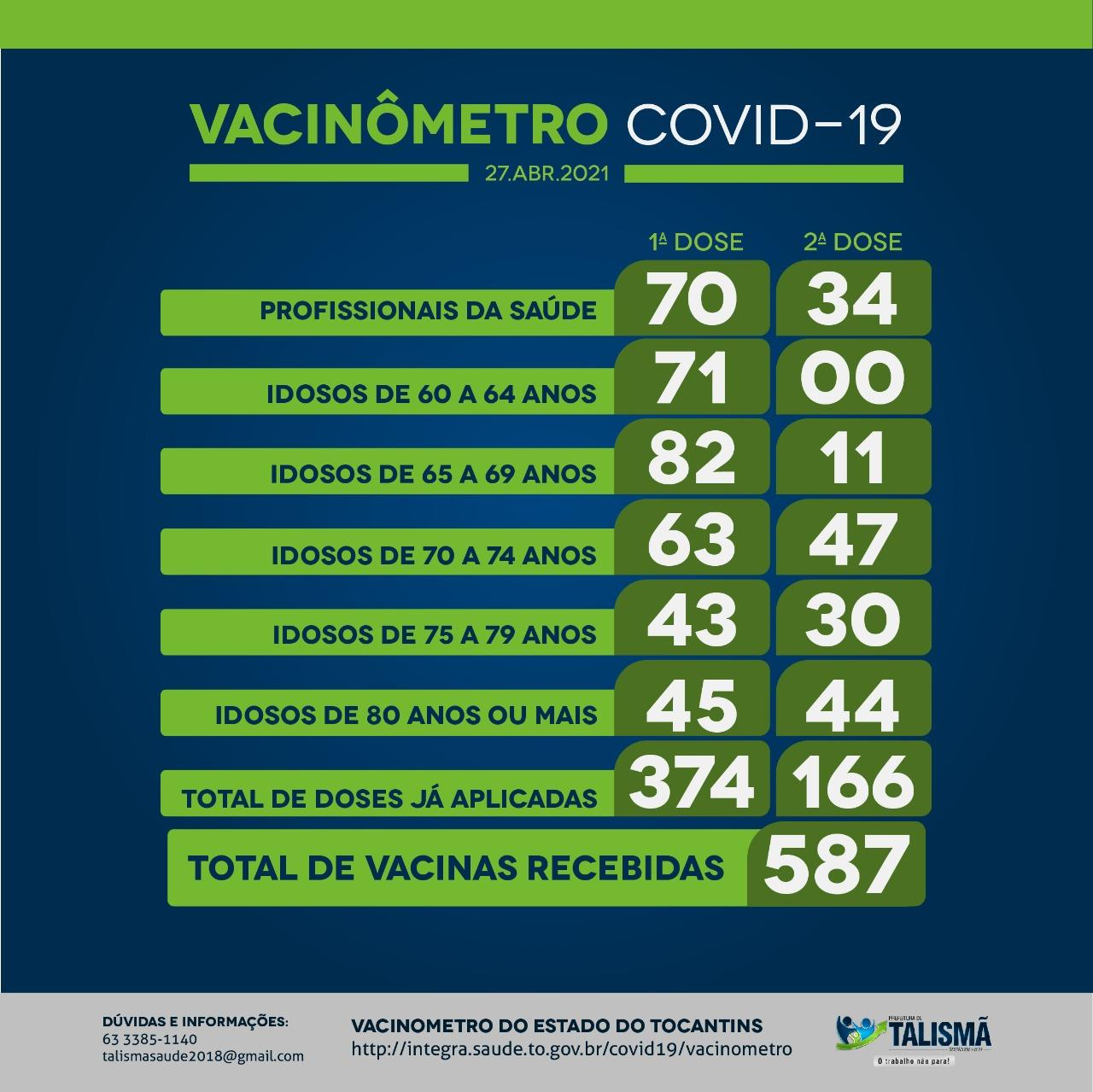 Secretaria de Saúde anuncia aos idosos de 70 a 79 anos para se imunizar com a segunda Dose de vacina contra a Covid-19