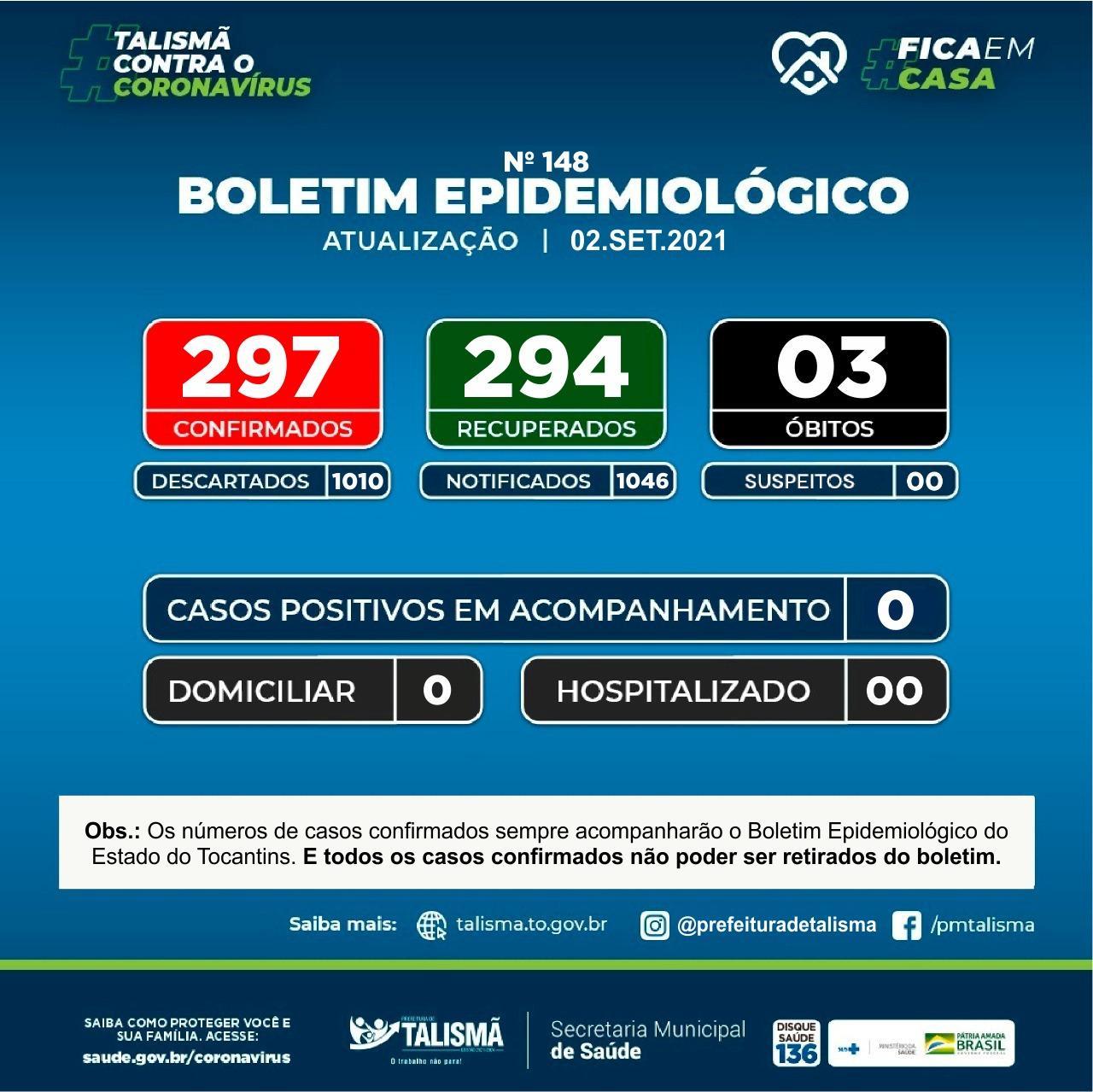 Secretaria de saúde informa atravéz de Boletim Epidemiológico que zerou o numero de casos positivos e de suspeitos